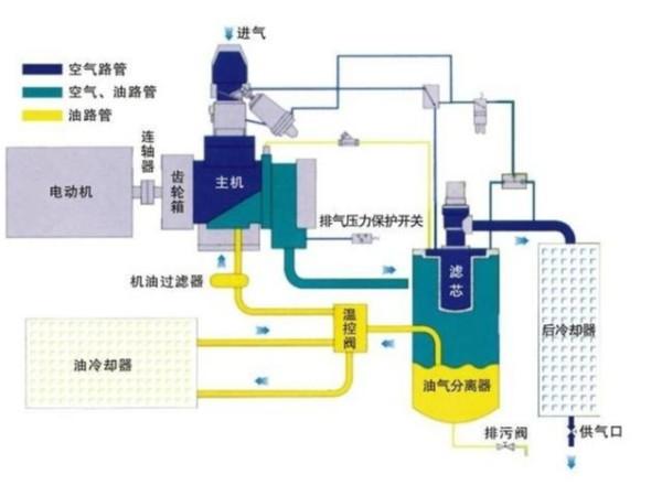 正确使用螺杆压缩机的四大方法