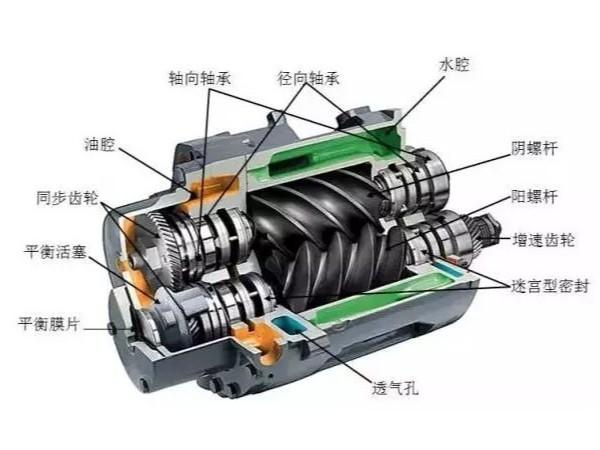 无油螺杆空压机日常保养