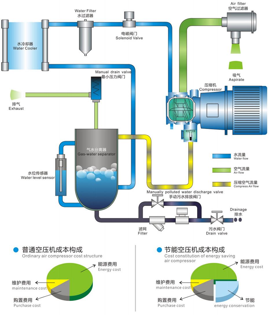 无油水润滑空压机RD7.5